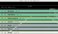 La Liga Standings
