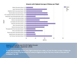 Most Delays per Flight by Airport