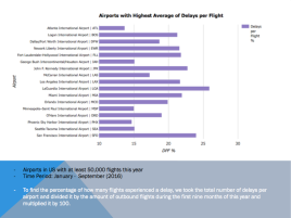 Most Delays per Flight by Airport