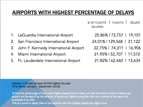 Percentage of Delays by Airport