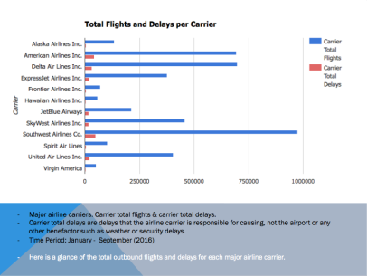 Total Flights and Delays per Carrier