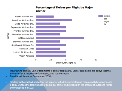 Percentage of Delays per Flight by Carrier